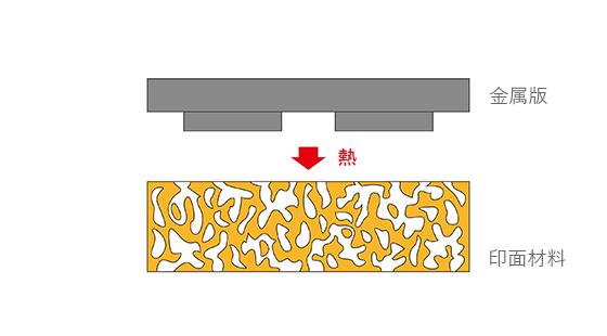 スタンプの文字や絵柄が彫刻された金属版で部分的に印面材料の表面を焼いて溶かします。