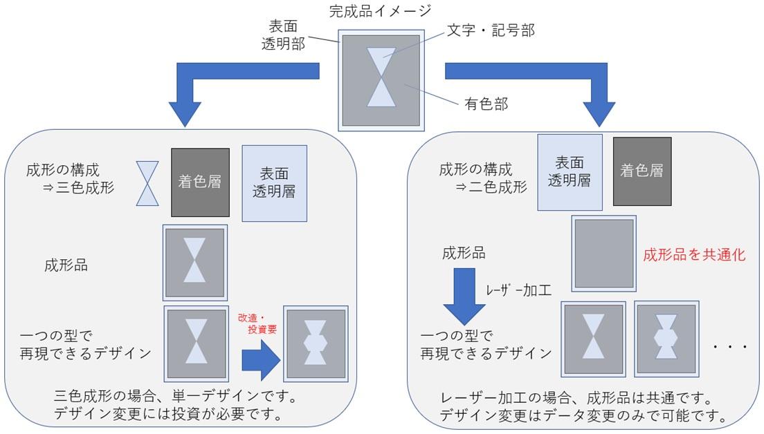 「2色成形+レーザーマーキング」と3色成形の比較