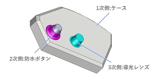 3色成形の事例:ケース(有色高質樹脂)とスイッチ(軟質樹脂)を一体化させた上にさらに透明照光部(透明硬質樹脂)を付けたい